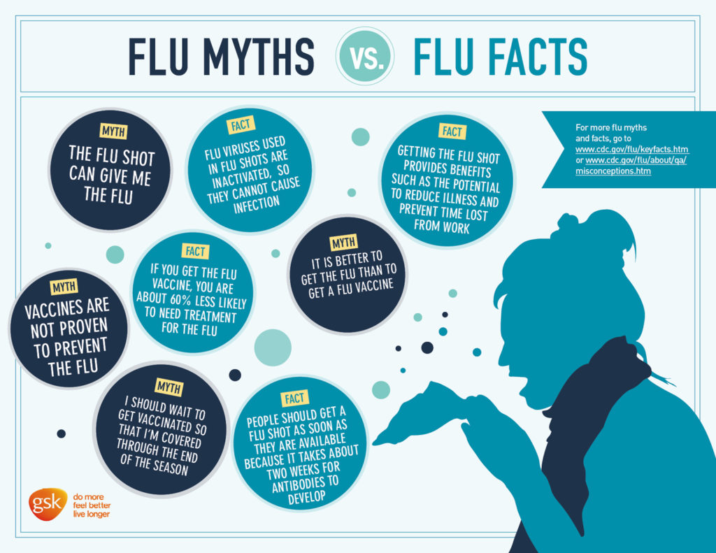 62662-flu-myths-vs-facts-color